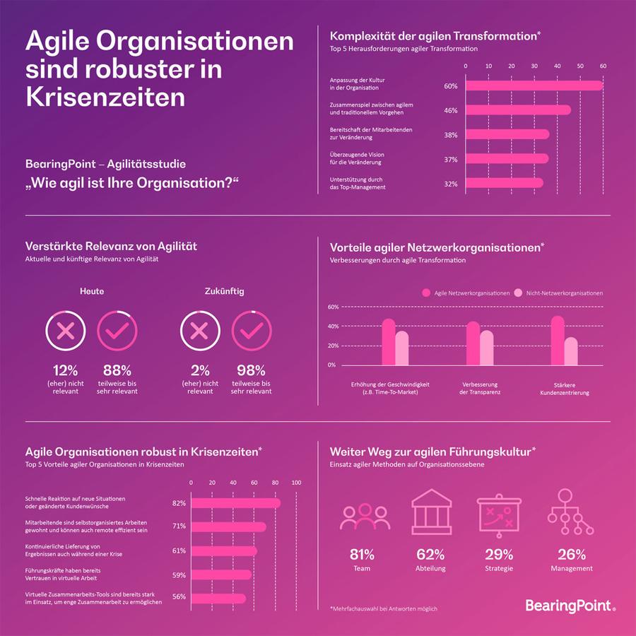 Infografik: Agile Organisationen sind widerstandsfähiger in Krisenzeiten