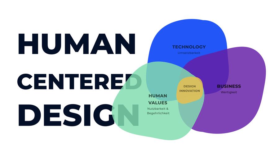 Visualisierung des Ansatzes vom Human Centered Design