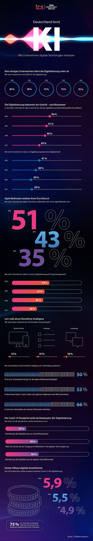 Infografik: Wie deutsche Unternehmen Künstliche Intelligenz einsetzen