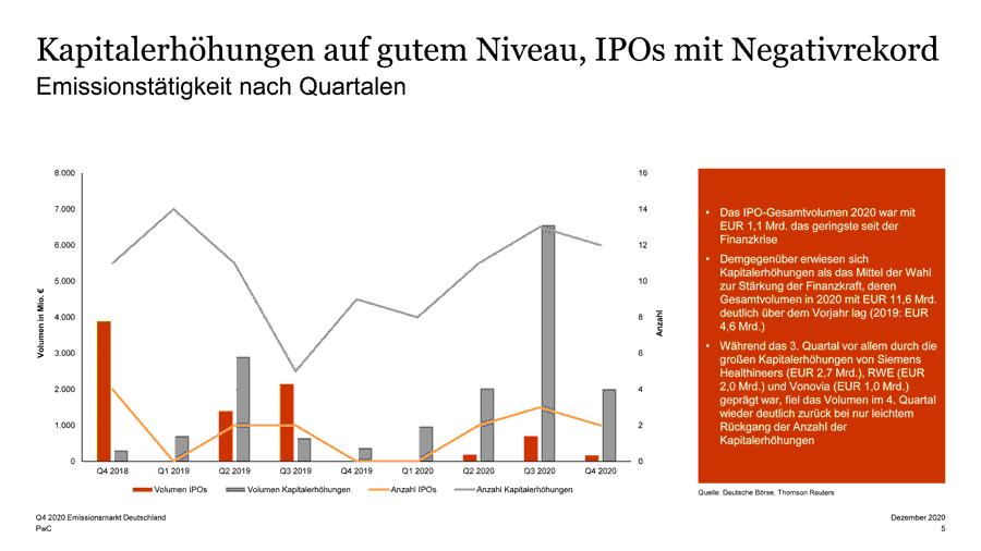 Emissionstätigkeit, IPOs nach Quartalen (2018-2020)