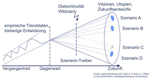 Der Szenario Trichter als Weg in die Zukunft