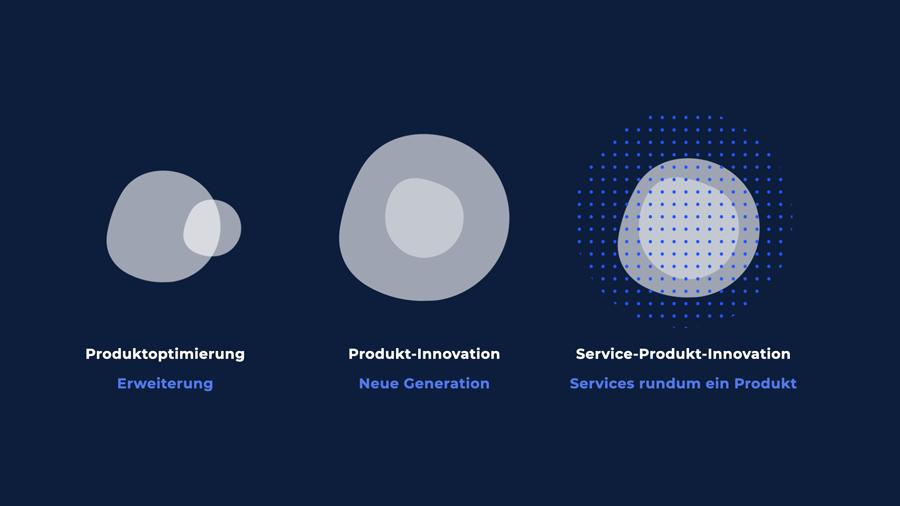 Drei Arten der Innovationen in Banken und Sparkassen