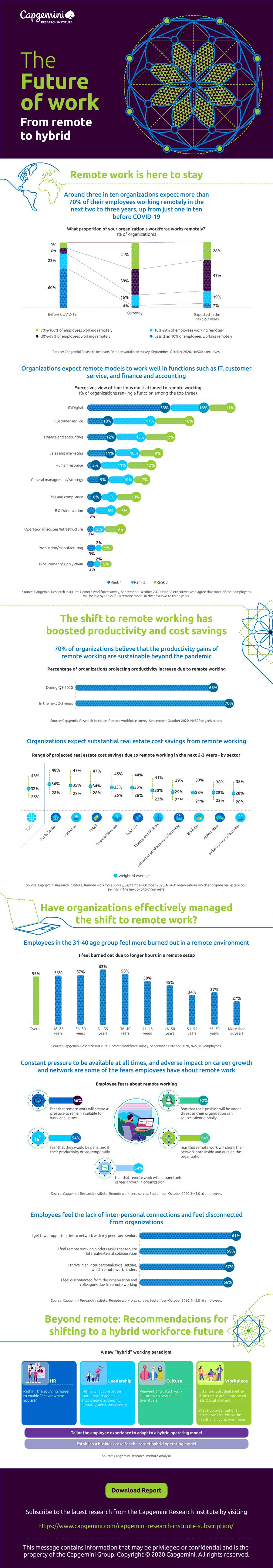 Infografik: Die Zukunft der Arbeit liegt in einem hybriden Modell