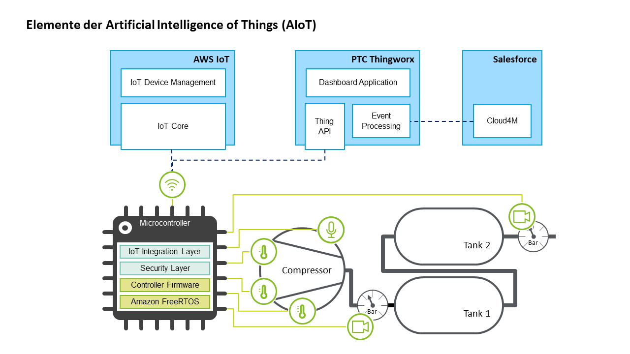Elemente der Artificial Intelligence of Things (AIoT)