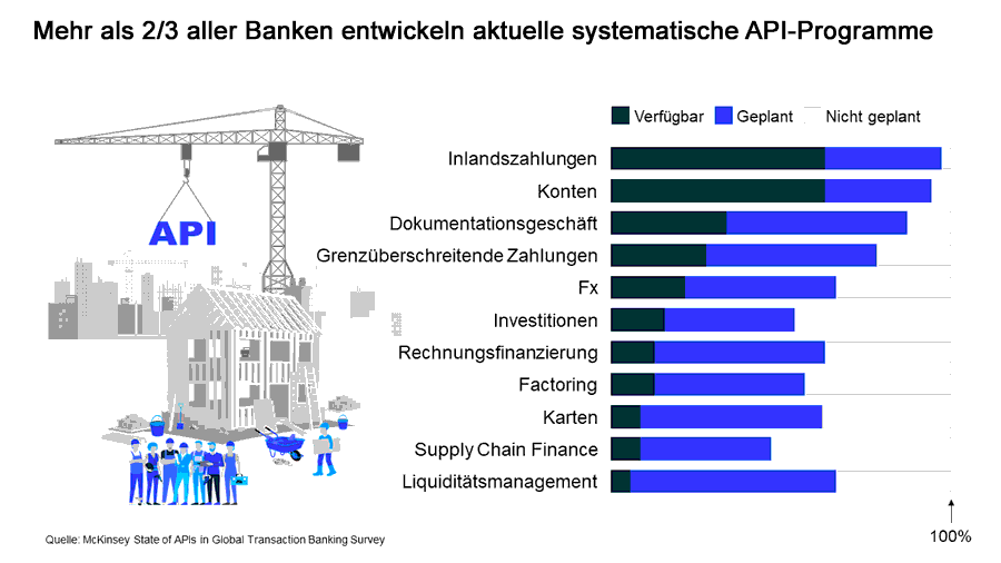 Systematische API-Programme bei Banken und Sparkassen