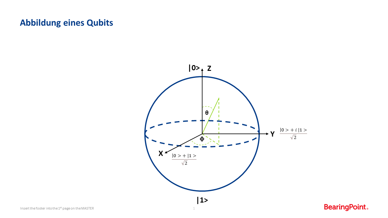 Darstellung eines Qubits mit Hilfe der Bloch Sphere