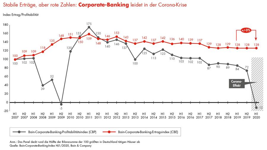 Entwicklung Profitabilität Firmenkundengeschäft (2017 – 2020)