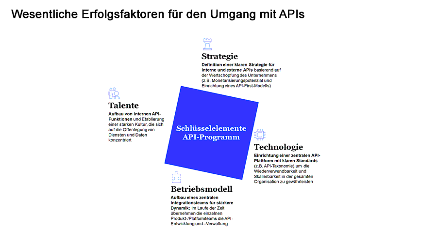 Wesentliche Erfolgsfaktoren für den Umgang mit APIs