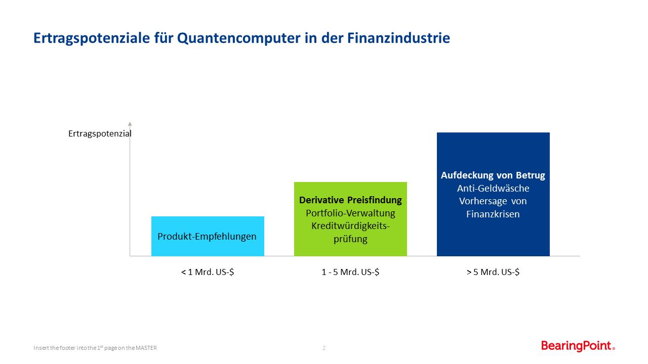 Ertragspotenziale für Quantencomputer in der Finanzindustrie
