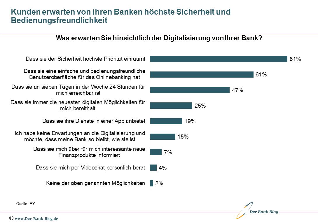 Erwartungen von Bankkunden zur Digitalisierung