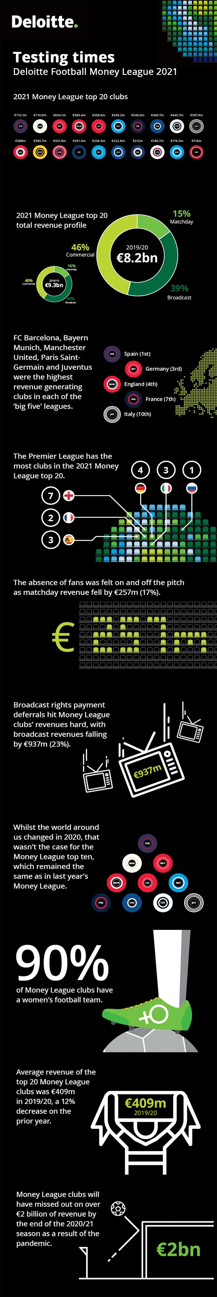 Infografik: Die Fußball Weltliga des Geldes 2021