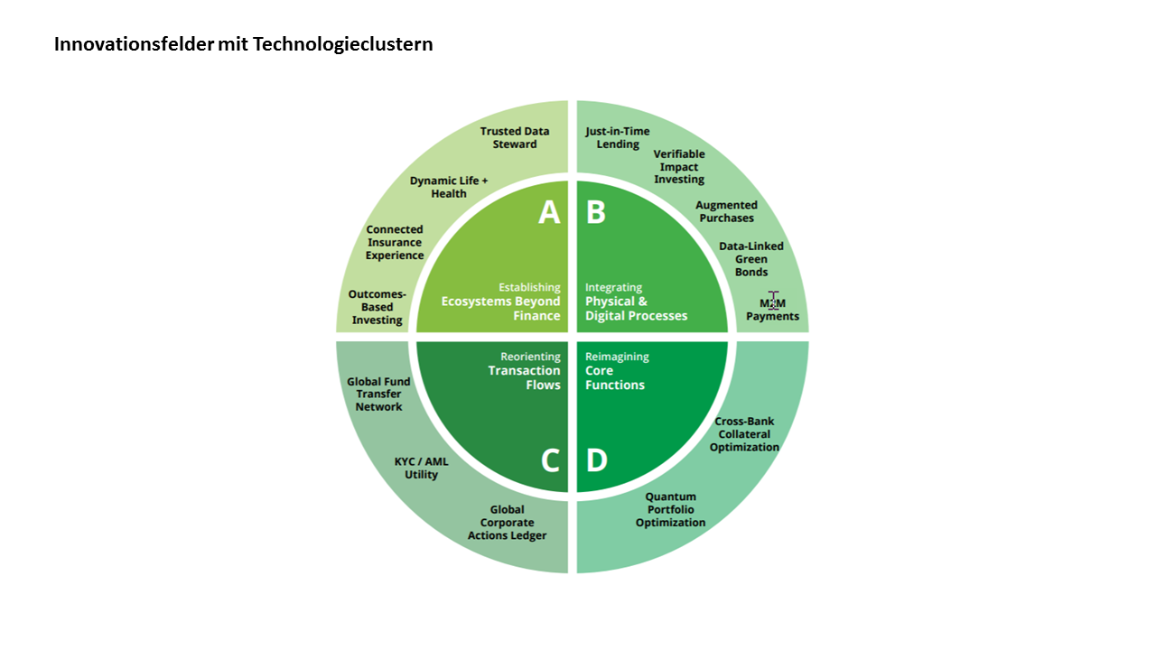 Innovationsfelder mit Technologieclustern im Banking