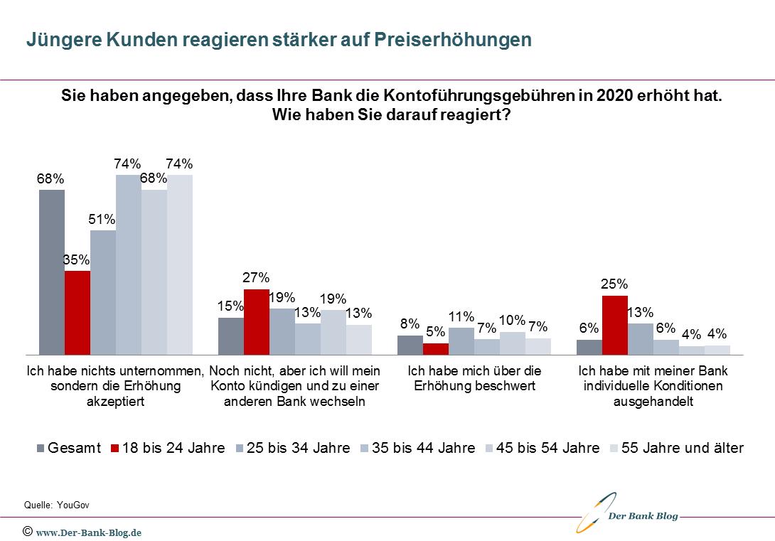 Reaktionen von Bankkunden auf Preiserhöhungen nach Altersgruppen