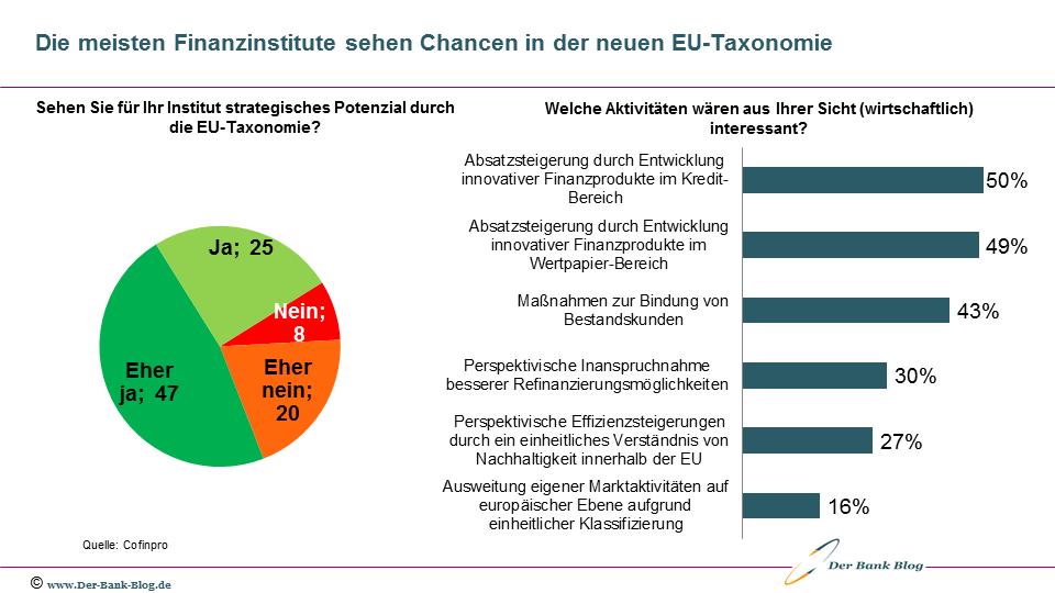 Strategisches Potenzial der EU-Taxonomie für Banken