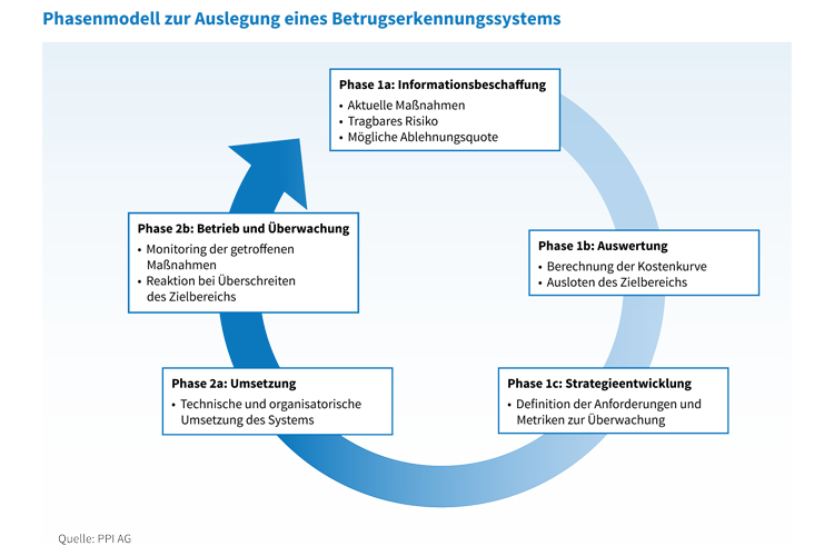 Phasenmodell zur Auslegung eines Betrugserkennungssystems