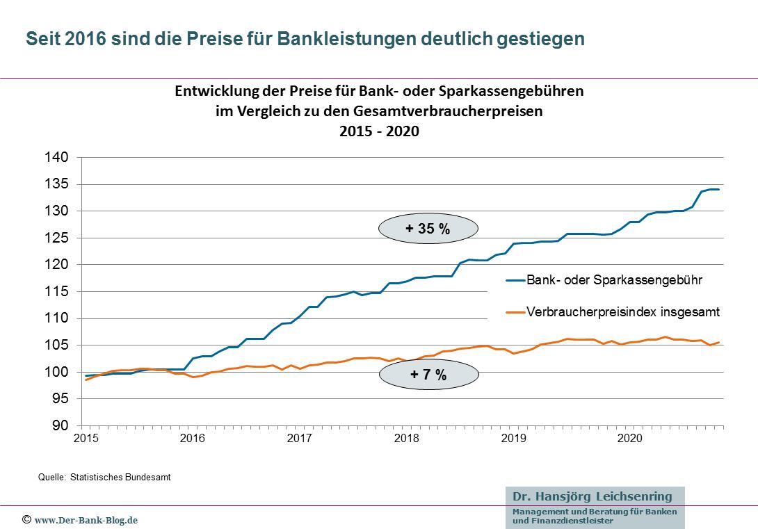 Entwicklung der Preise für Bankdienstleistungen (2016-2020)