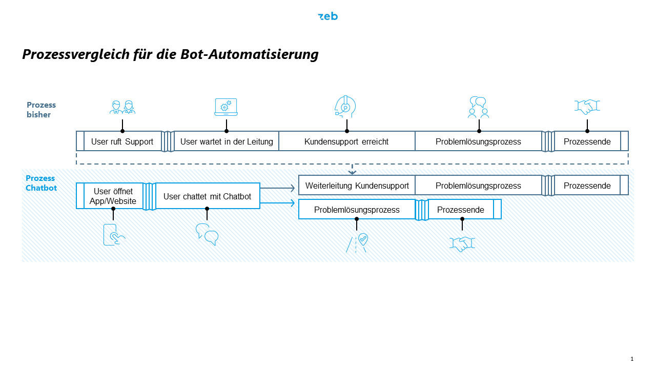 Prozessvergleich für die Bot-Automatisierung
