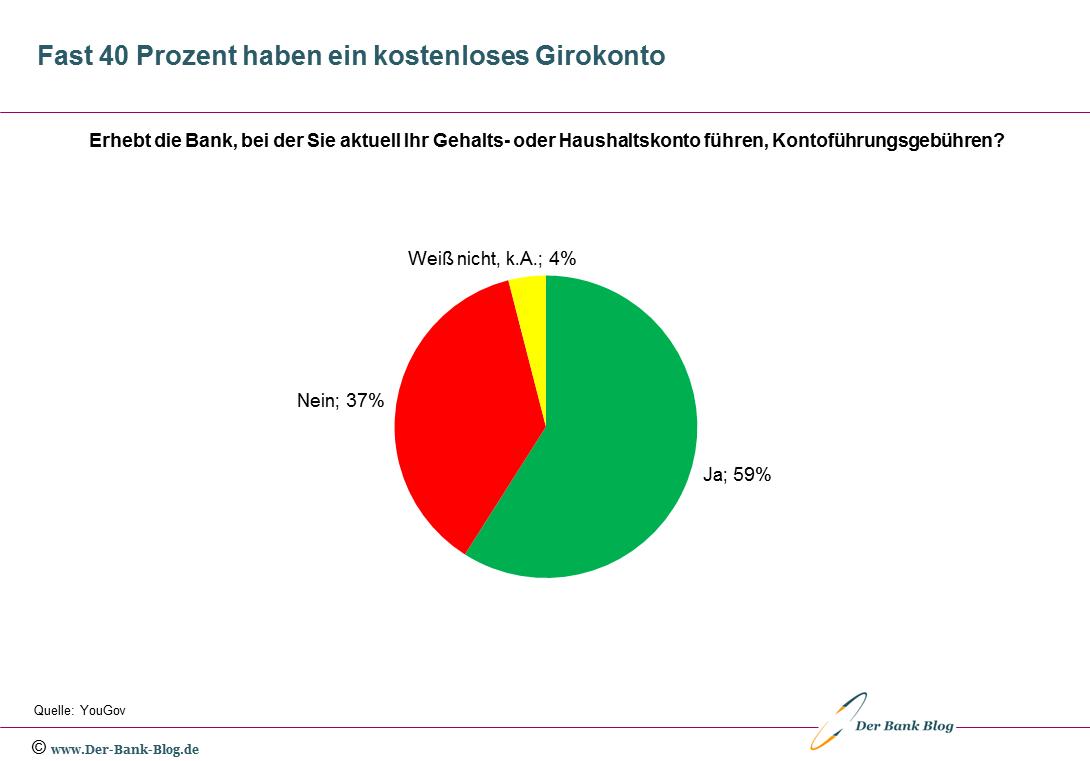 Fast 40 Prozent der Bankkunden haben ein kostenloses Girokonto