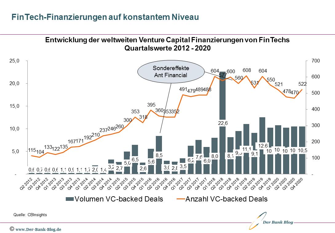 Venture Capital Finanzierungen von FinTechs 2012 – Q4/2020