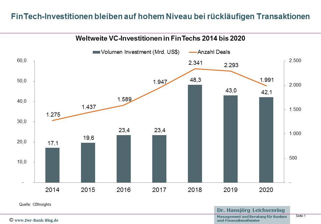 Venture Capital Finanzierungen von FinTechs 2014 – 2020