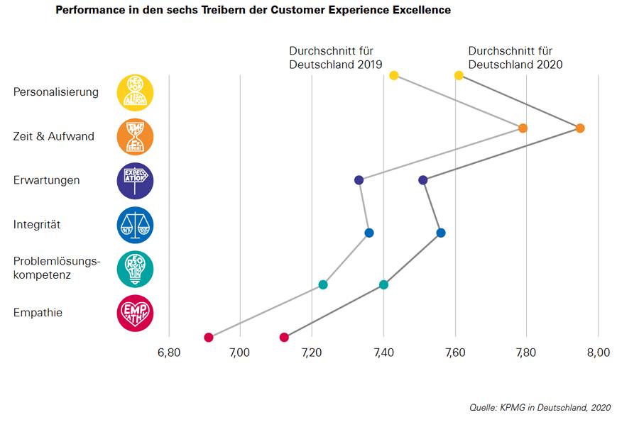 Performance in den sechs Treibern der Customer Experience