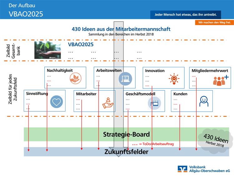 Agiler Strategieprozess der Volksbank Allgäu-Oberschwaben