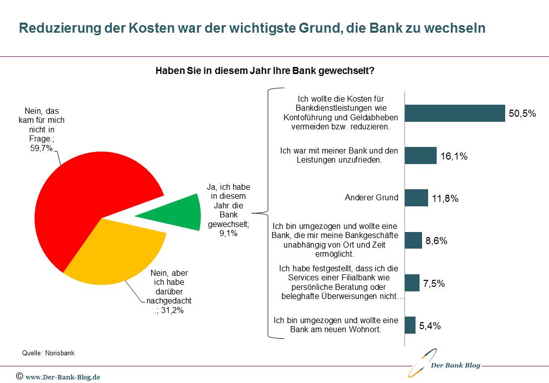 Unterschiedliche Gründe für einen Wechsel der Bankverbindung