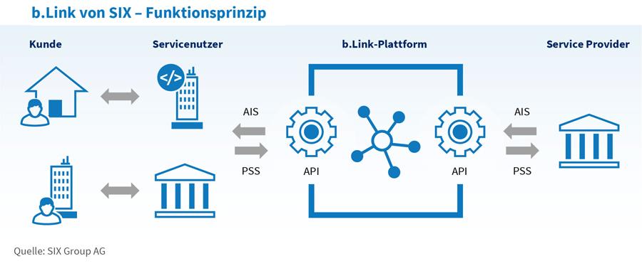 Funktionsprinzip des Plattform-Modells b.link von SIX