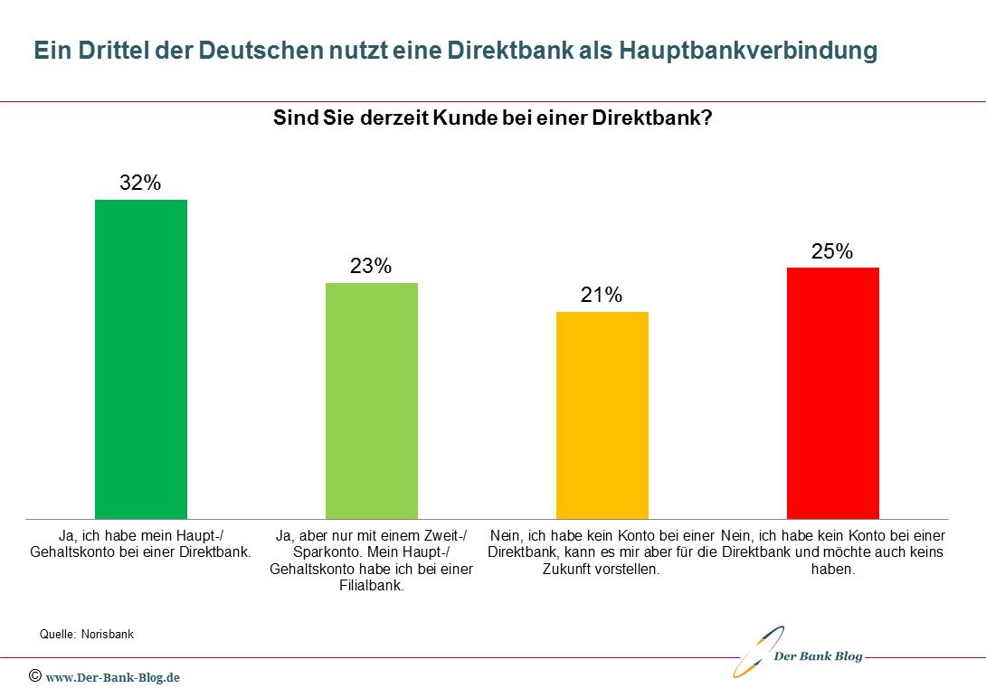 Ein Drittel der Deutschen nutzt eine Direktbank als Hauptbankverbindung