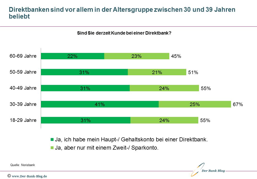 Beliebtheit von Direktbanken nach Altersgruppen
