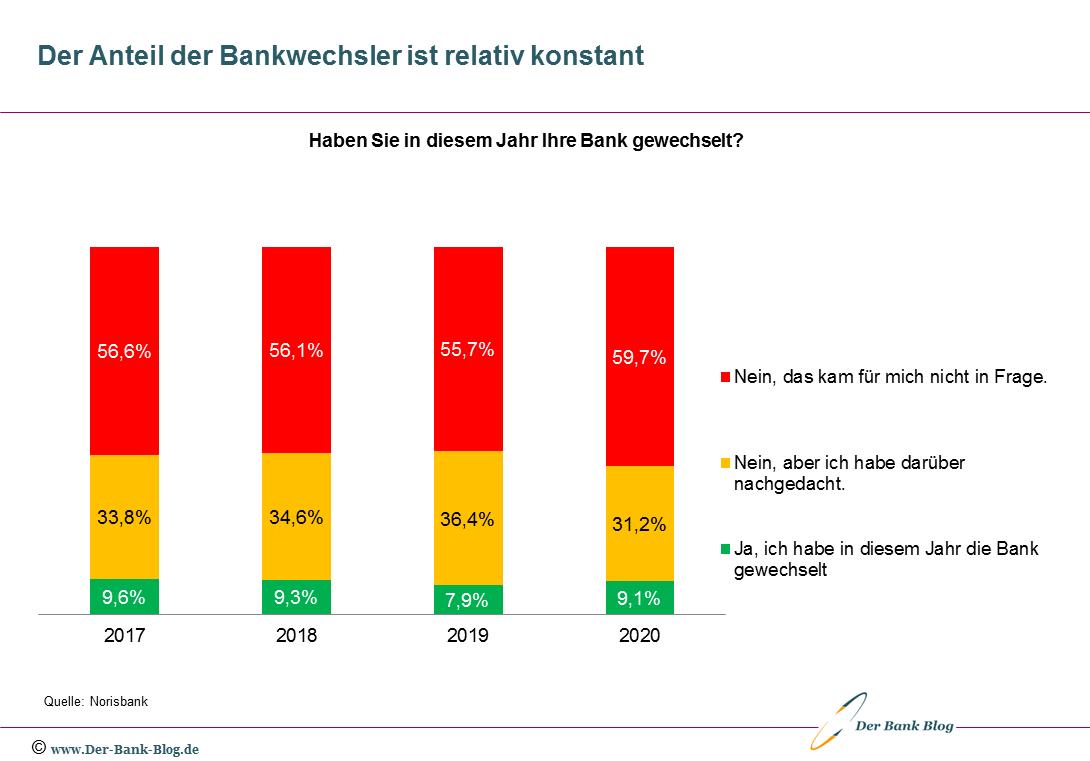 Kunden, die ihre Bank gewechselt haben (Entwicklung 2017 -2020)