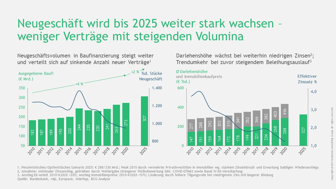 Entwicklung des Baufinanzierungsgeschäfts bis 2025