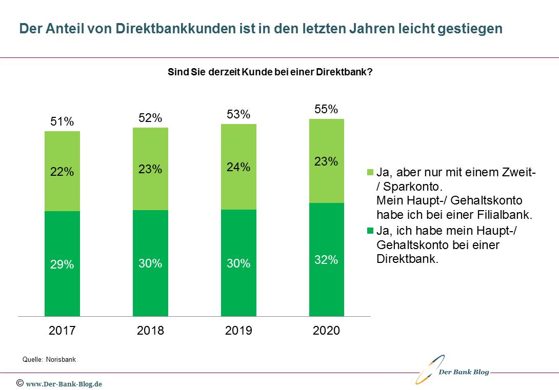 Entwicklung des Anteils von Direktbankkunden (2017-2020)