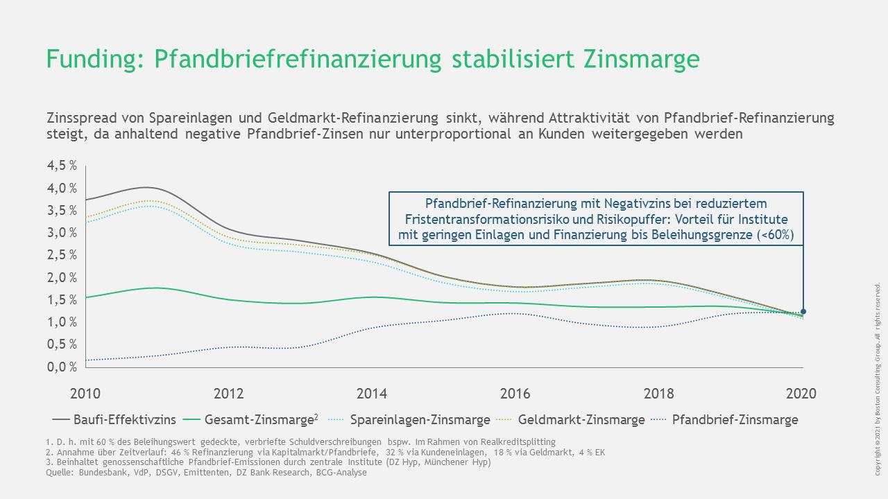 Entwicklung der Zinsmarge in der Baufinanzierung nach Fundingquellen