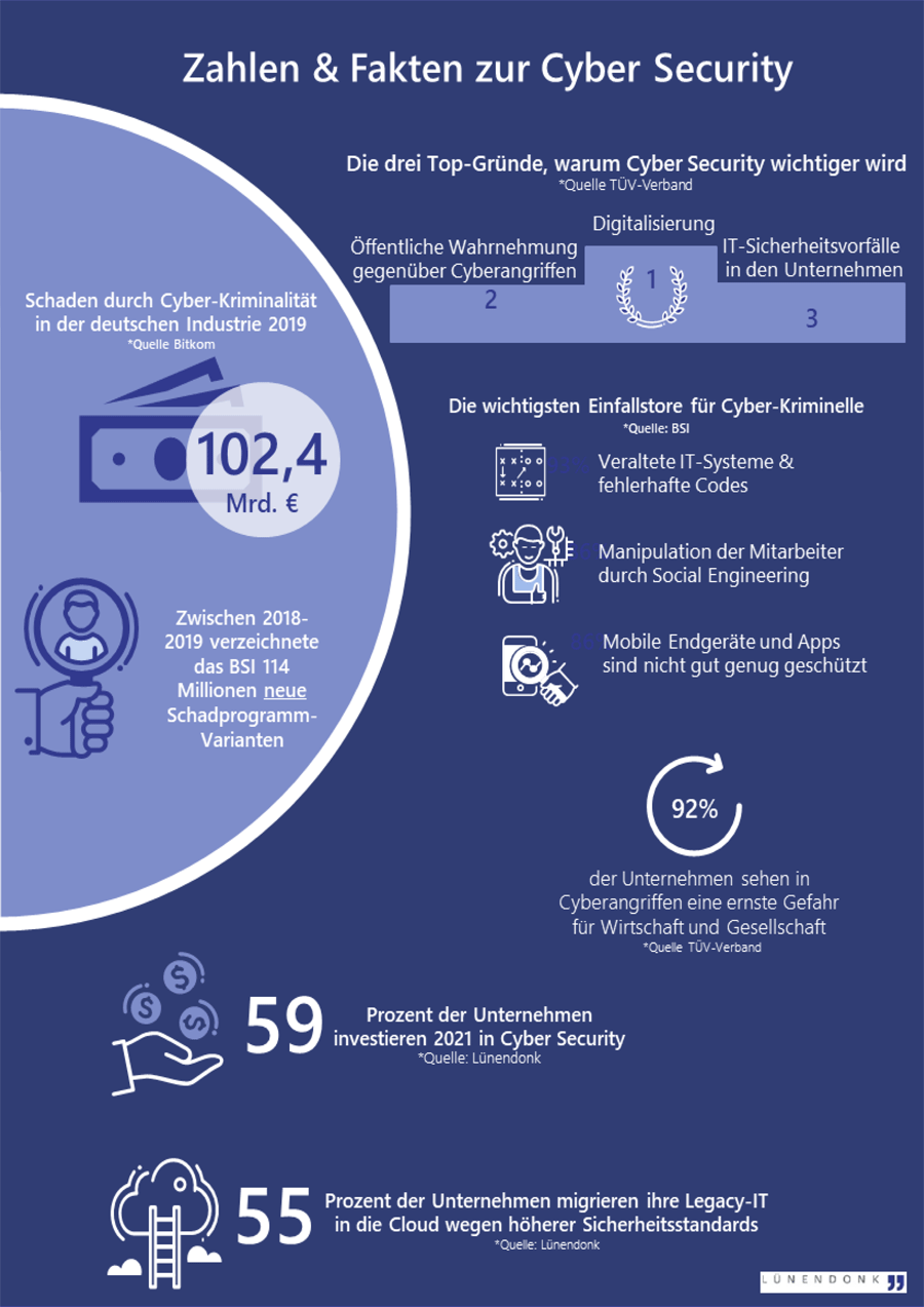 Infografik: Zahlen und Fakten zur Cyber Security
