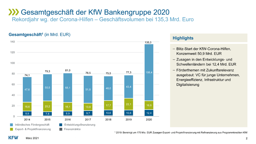 Entwicklung Gesamtgeschäft KfW Bankengruppe (2014-2020)