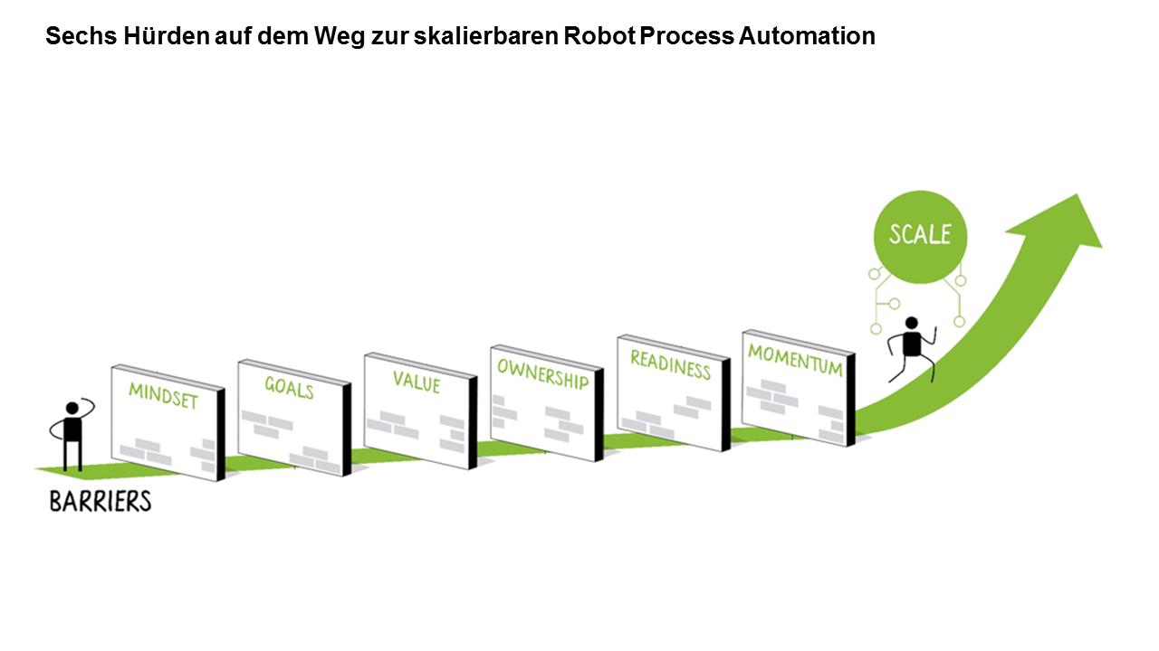 Hürdenreicher Weg zur skalierbaren Robot Process Automation