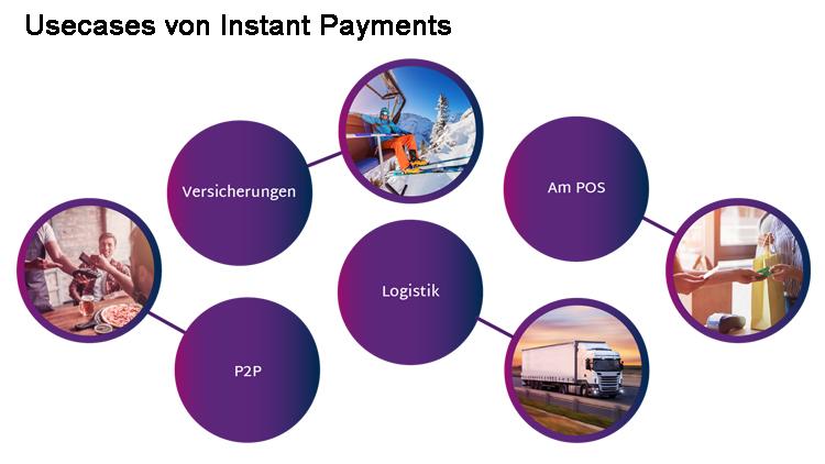 Beispiele für Use Cases von Instant Payments