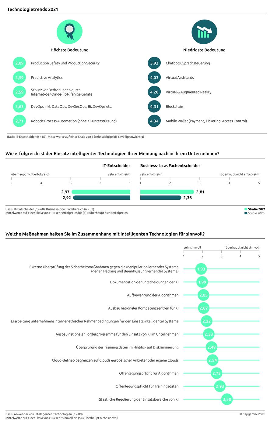 Infografik: Wichtige IT-Trends des Jahres 2021