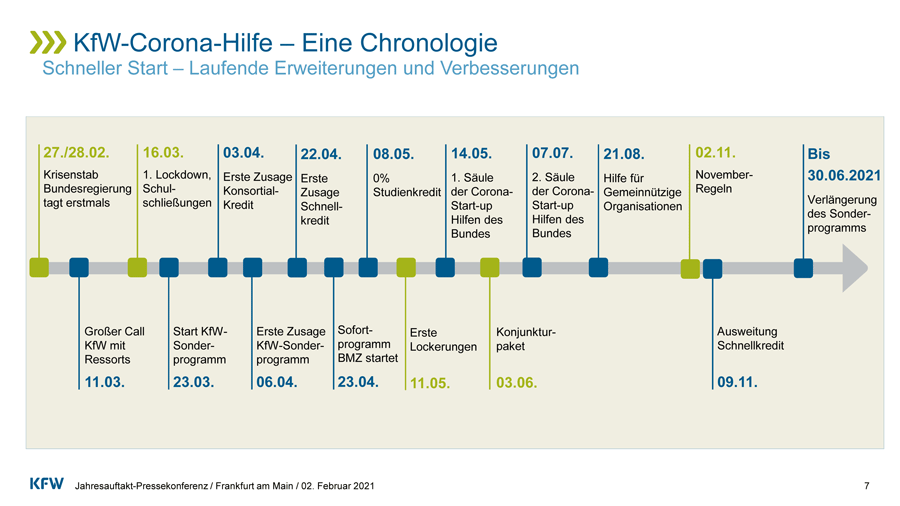 Chronologie der KfW-Corona-Hilfe