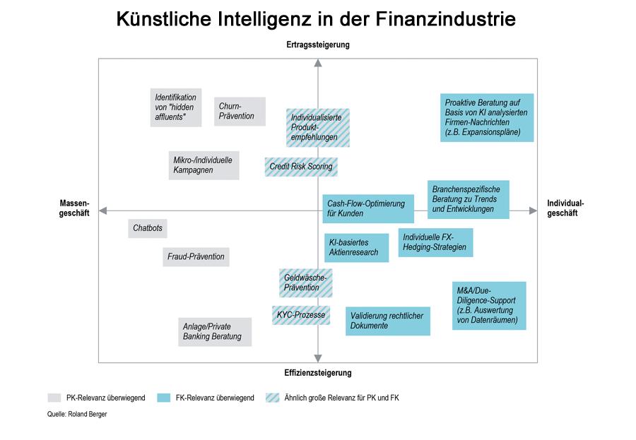 Künstliche Intelligenz in der Finanzindustrie