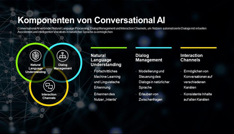 Drei Komponenten von Conversational AI