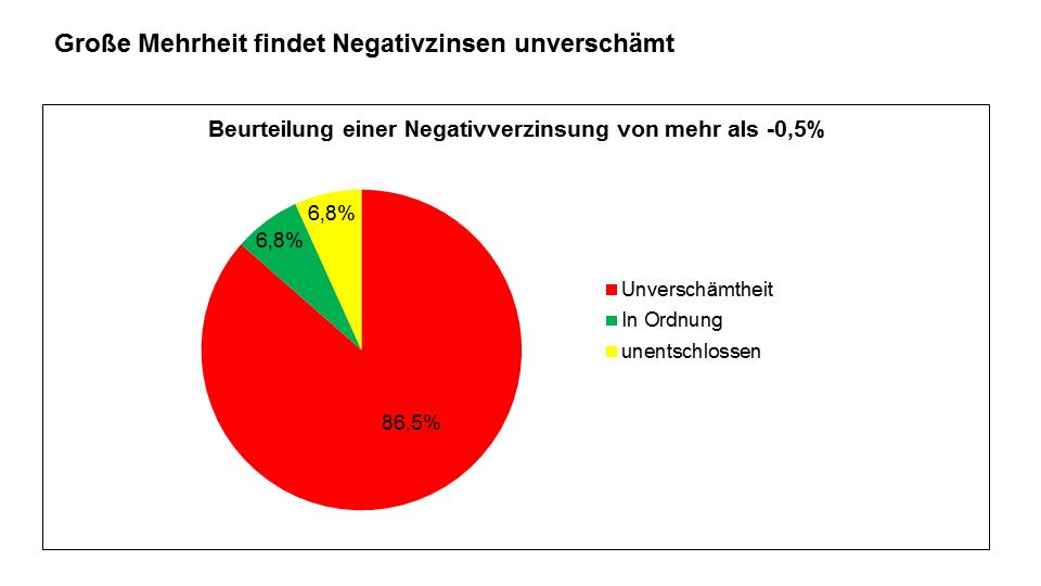 Meinungen von Kunden von Banken und Sparkassen zu Negativzinsen
