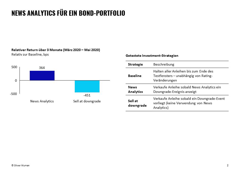 Verwendung von News Analytics für ein Bond-Portfolio