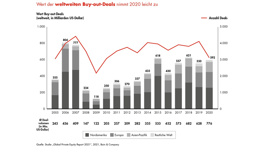 Entwicklung des Private-Equity-Marktes (2005-2020)