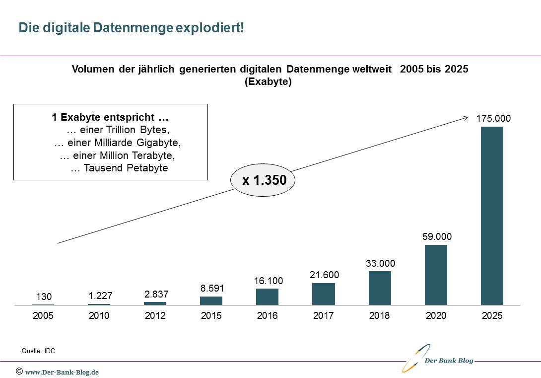 Entwicklung digitales Datenvolumen weltweit (2005 bis 2025)