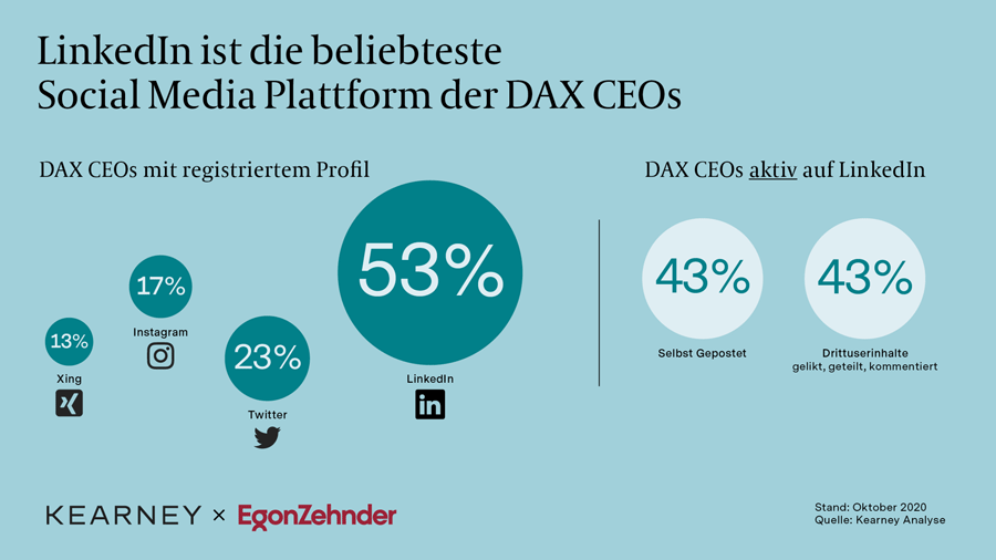 LinkedIn ist die beliebteste Social Media Plattform der DAX CEOs