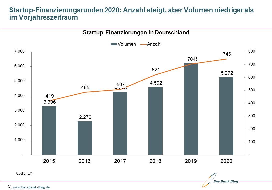 Entwicklung der Startup-Finanzierungen in Deutschland (2015-2020)