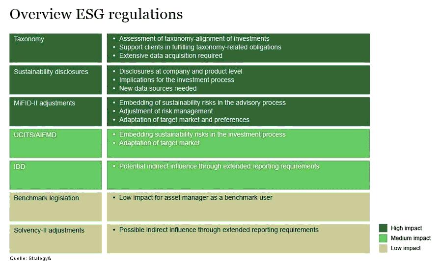 Überblick bestehender ESG-Regulierungen