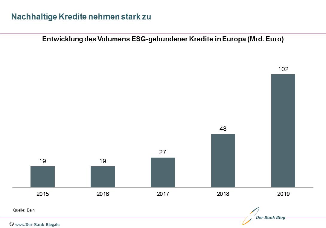 Entwicklung Volumen ESG-gebundener Kredite in Europa (2015-2019)